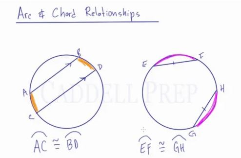 Arc & Chord Relationships