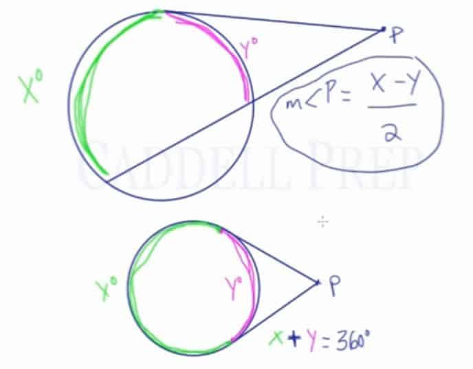 Arcs Formed By Tangents And Secants Which Intersect At An External Point