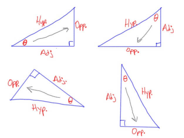 Examples of Opposite Adjacent and Hypotenuse Sides