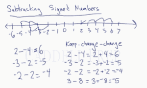 Subtracting Signed Numbers
