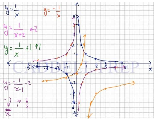 Graphing Rational Functions 2