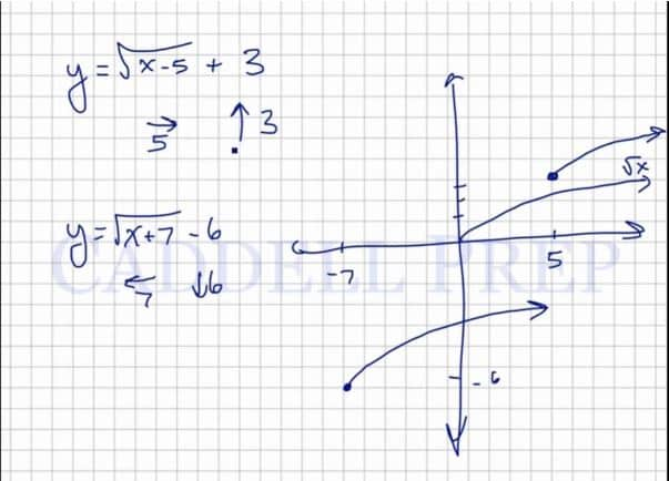 Graphing Square Root Functions
