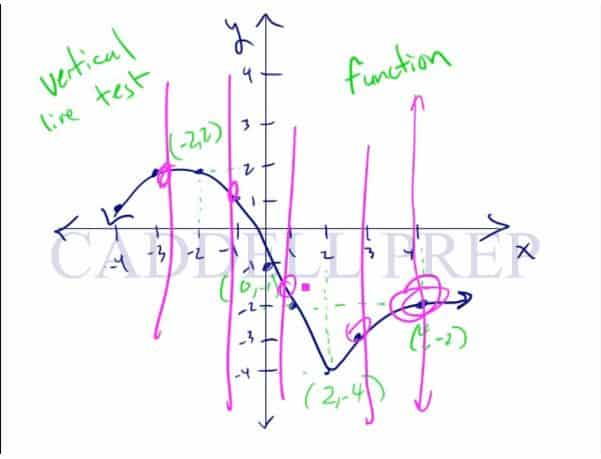 Patterns and Non-Linear Functions