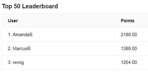 Caddell Prep Leaderboard