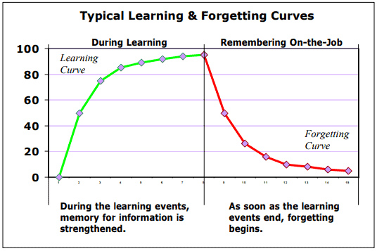 Typical Learning & Forgetting Curves