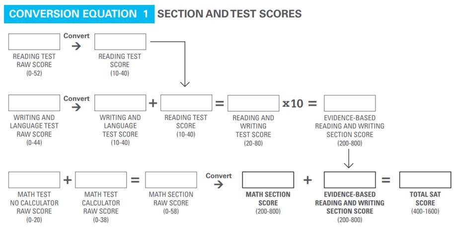 SAT Score Conversion Equation