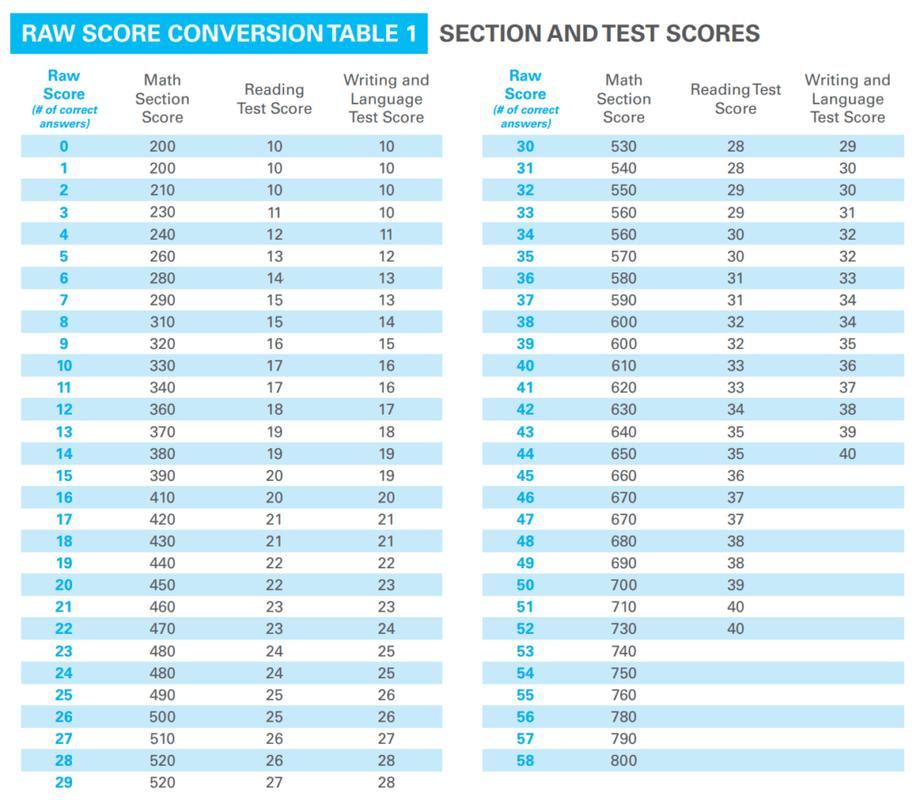 SAT Score Conversion Table